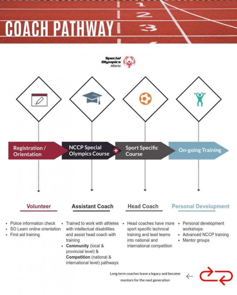Coach Pathway